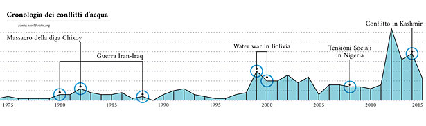 water conflicts 1975 2017