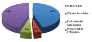 environmental mediation parties composition